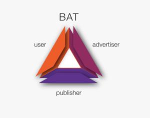 Voici les trois piliers du fonctionnement du BAT : L'utilisateur, l'annonceur et l'éditeur