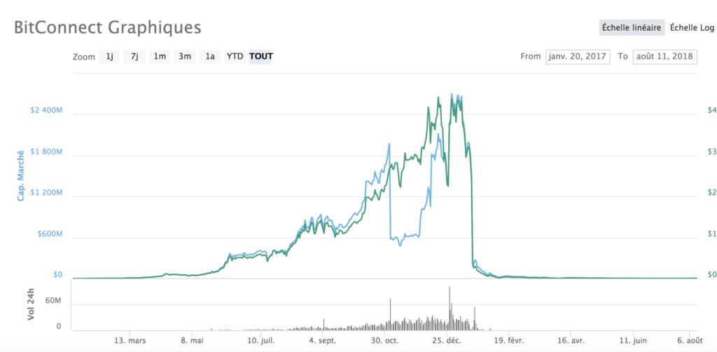 Le cours du Bitconnect parle de lui-même.