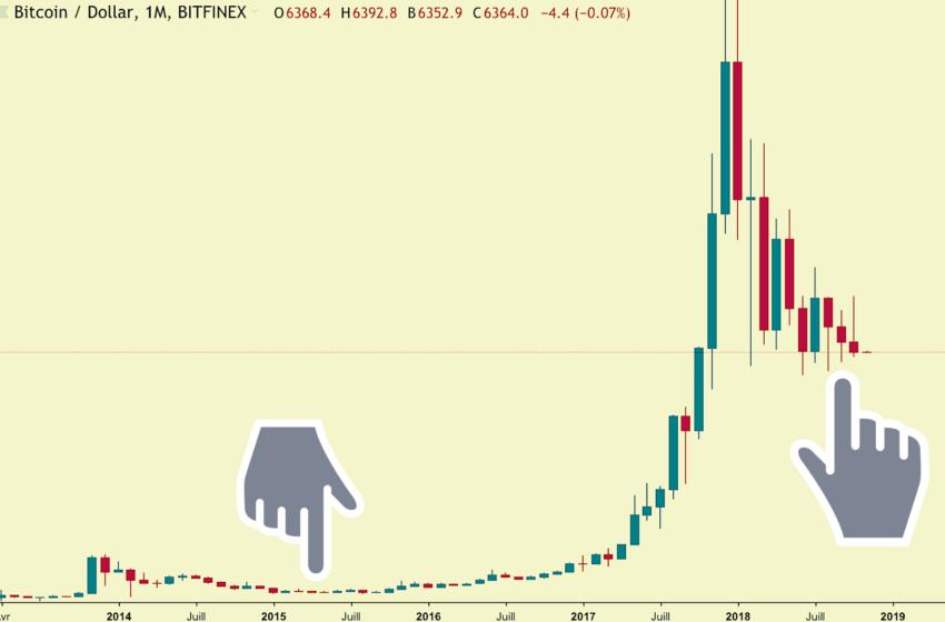 Le Bitcoin réalise trois baisses mensuelles consécutives, du jamais vu depuis 2015