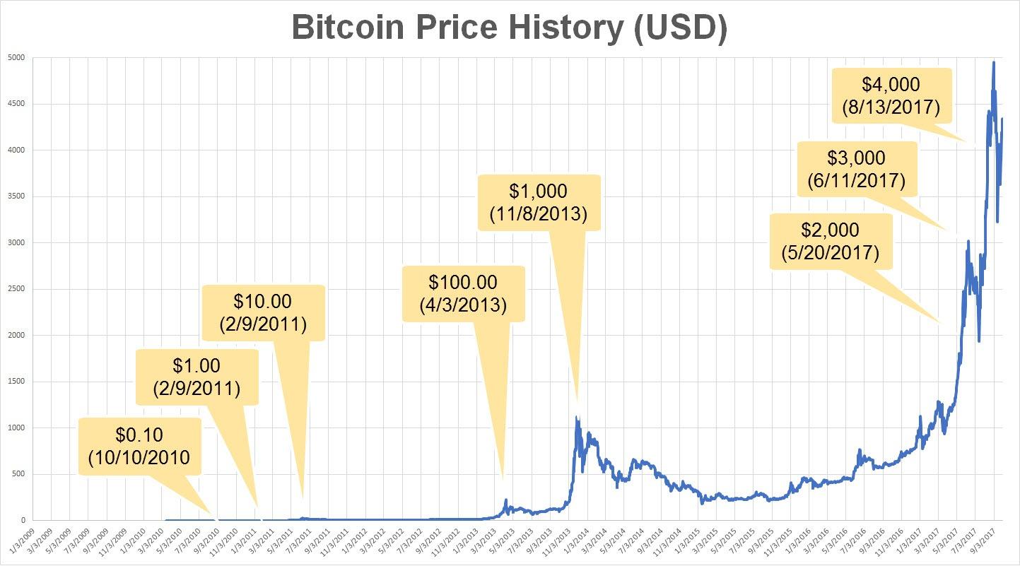 Prix historique du Bitcoin depuis 2009 et 2010