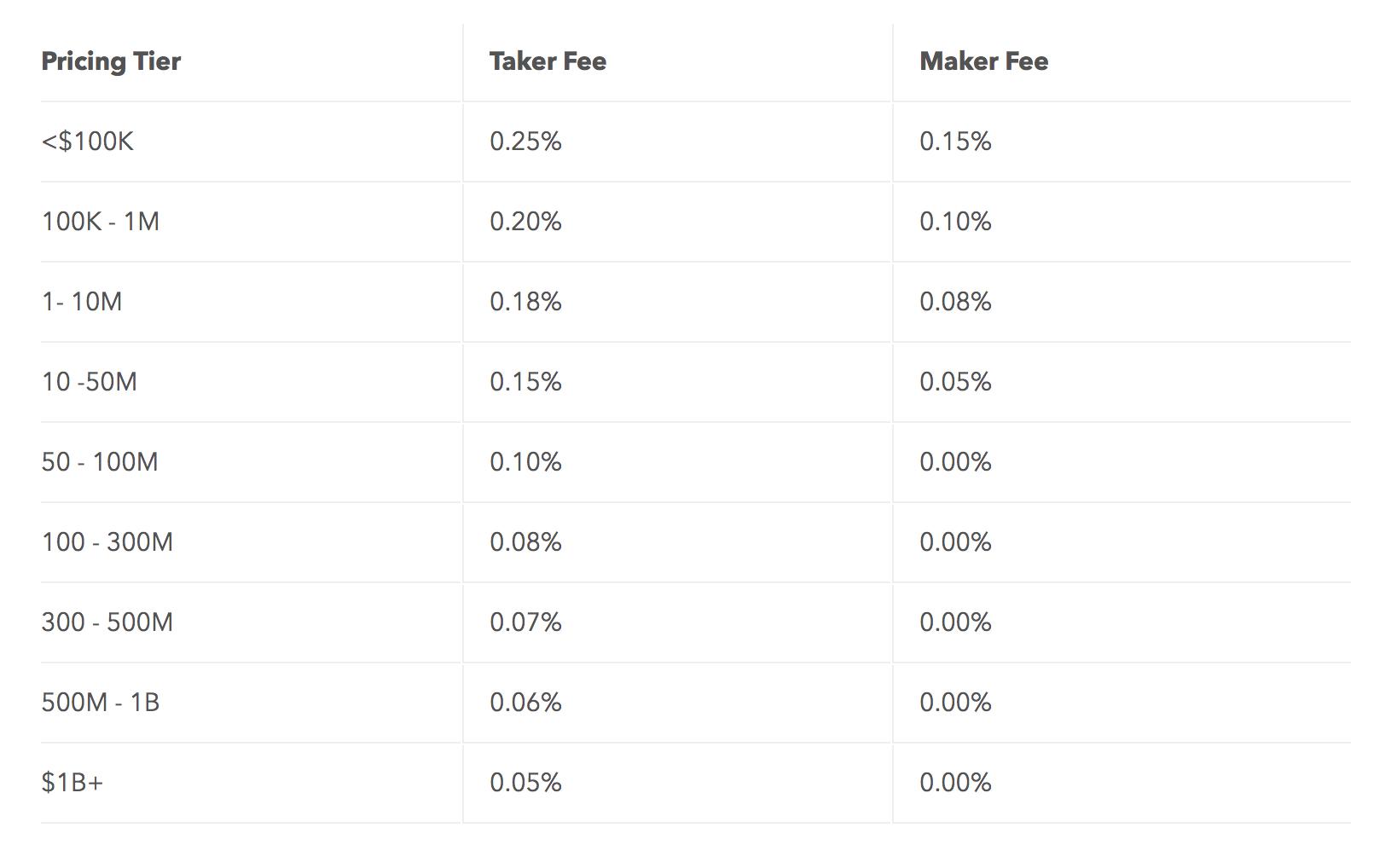 Les frais de Coinbase Pro.