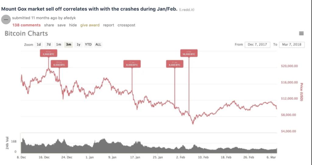 Corrélations entre des retraits des wallets Mt. Gox et les variations de Prix du Bitcoin