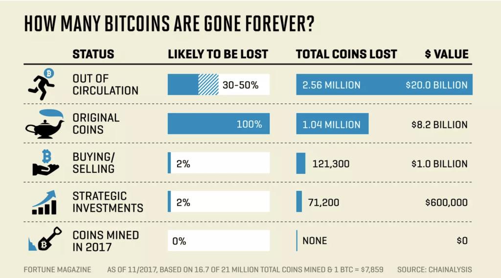 Fortune Magazine estimait à environ 4 millions de Bitcoins définitivement perdus en Novembre 2017