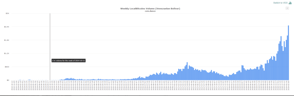 Les volumes d'échanges de Bitcoins sur LocalBitcoins au Venezuela