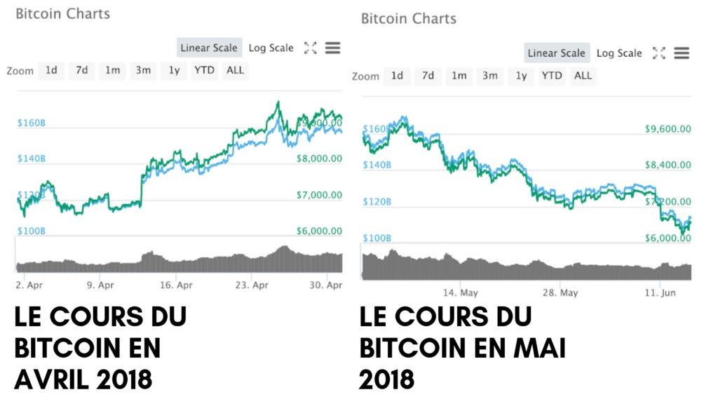 Comparaison cours du Bitcoin Avril 2018 et Mai 2018