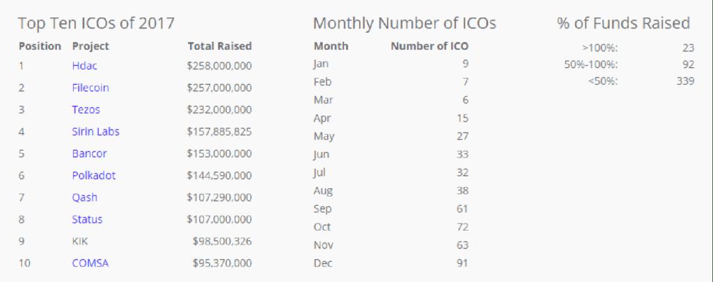 Top 10 ICO en 2017