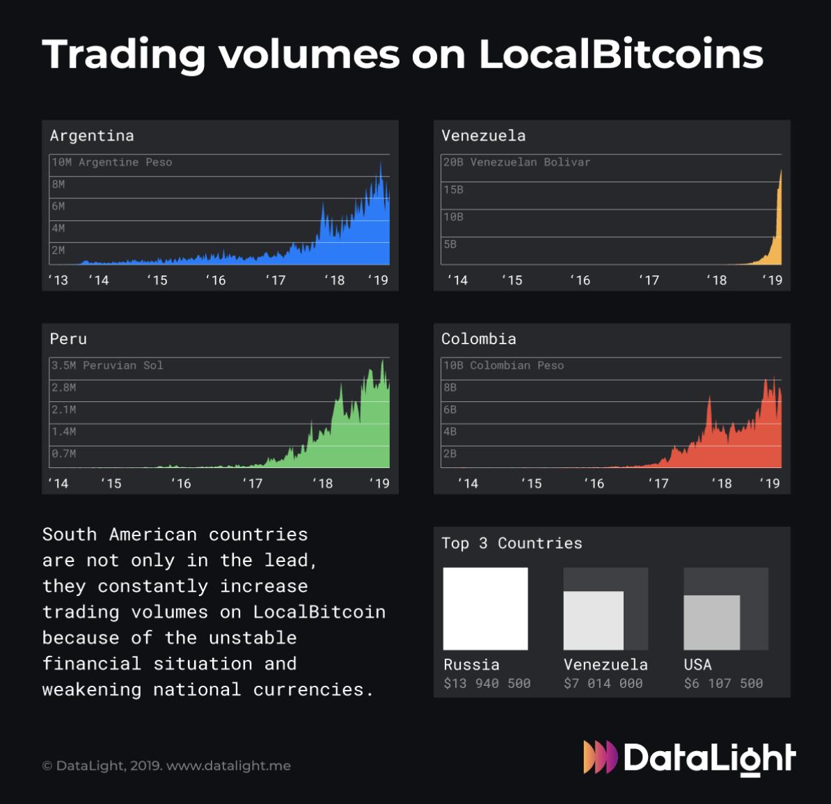 Les volumes de trading sur LocalBitcoin dans les pays d'Amérique du Sud. Source : DataLight