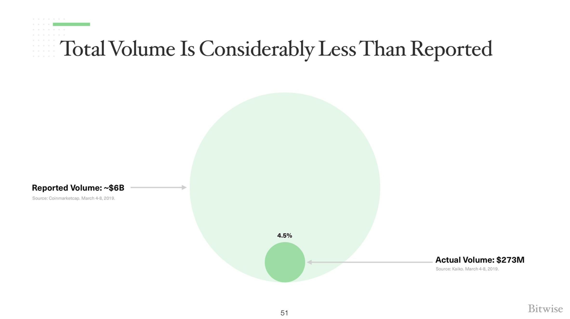 Le volume réel d'échange de BTC en comparaison du volume annoncé sur CMC