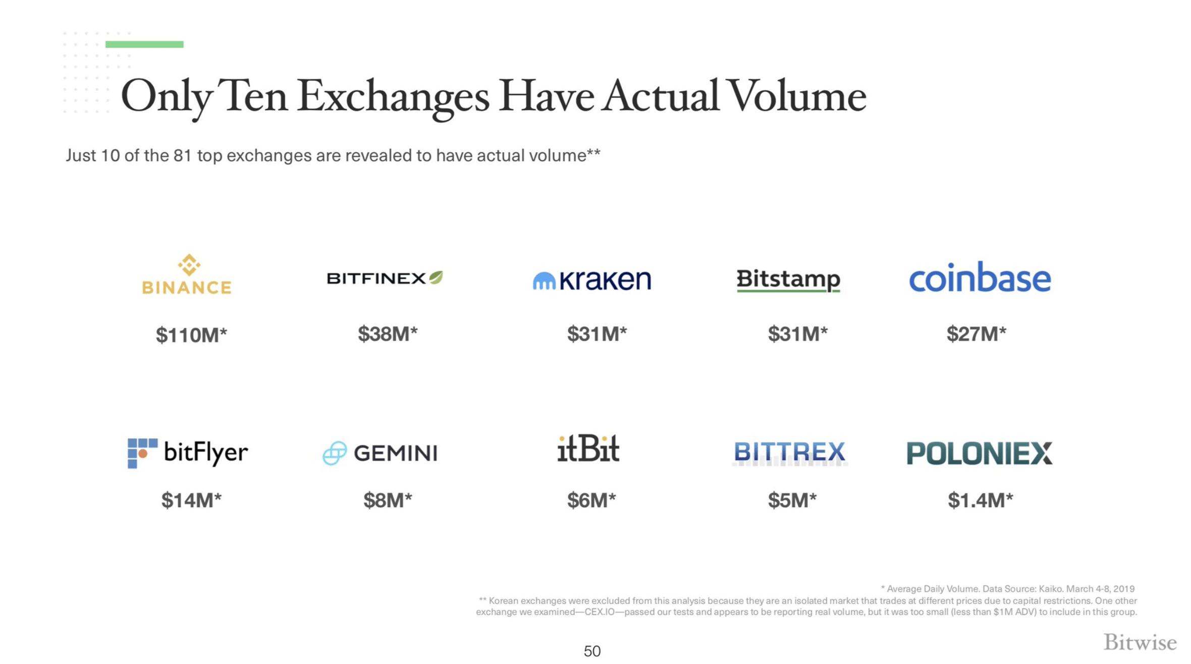 La liste des 10 exchanges selon Bitwise qui concentrerait la majorité du volume réel.