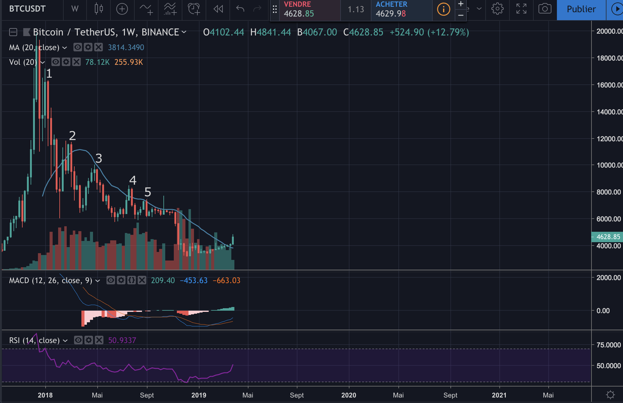 Le graphique du Bitcoin le 2 Avril 2019 en unité weekly sur Binance - Trading View