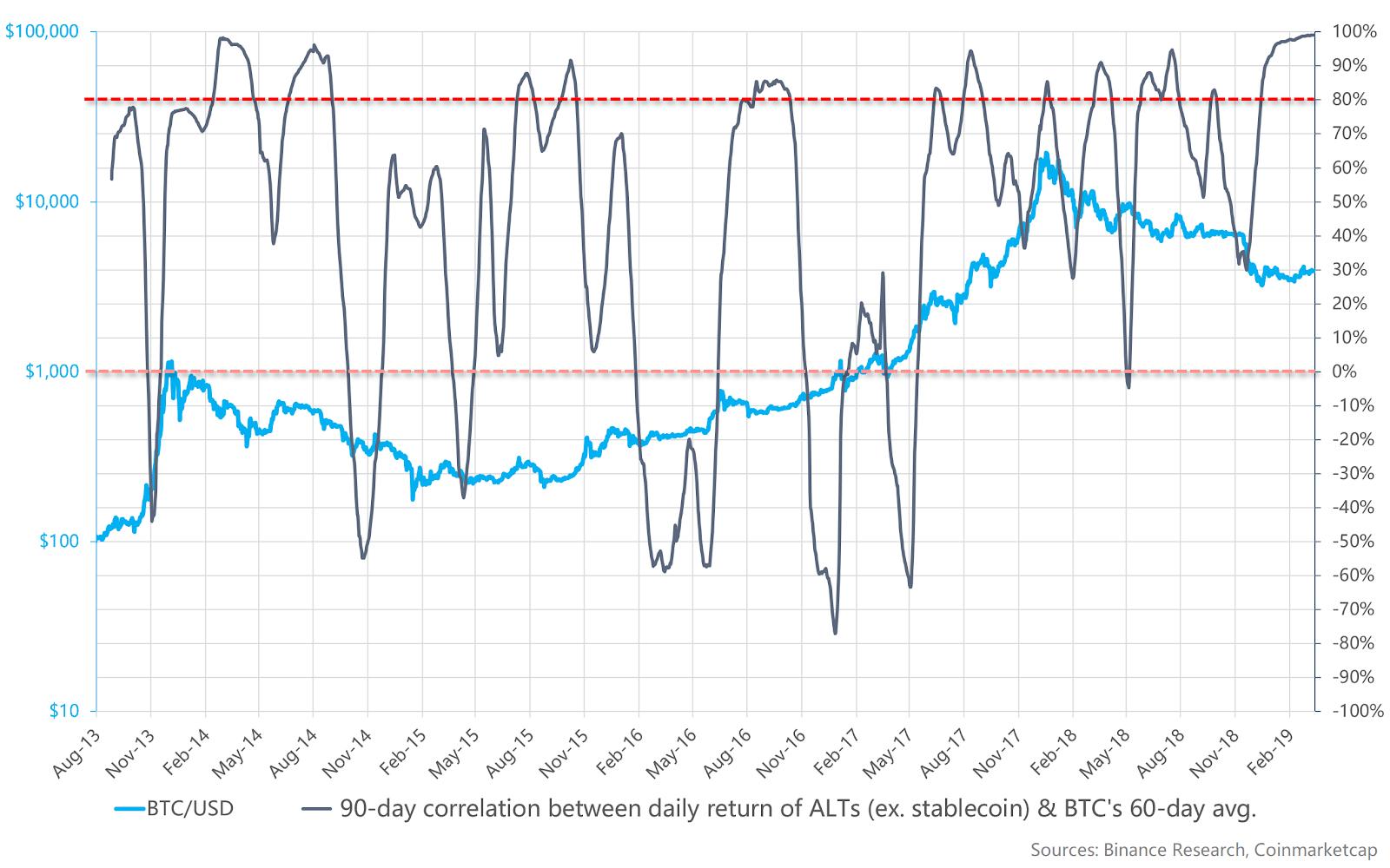 Corrélation sur 90 jours entre les altcoins et le Bitcoin (stablecoins exclus)