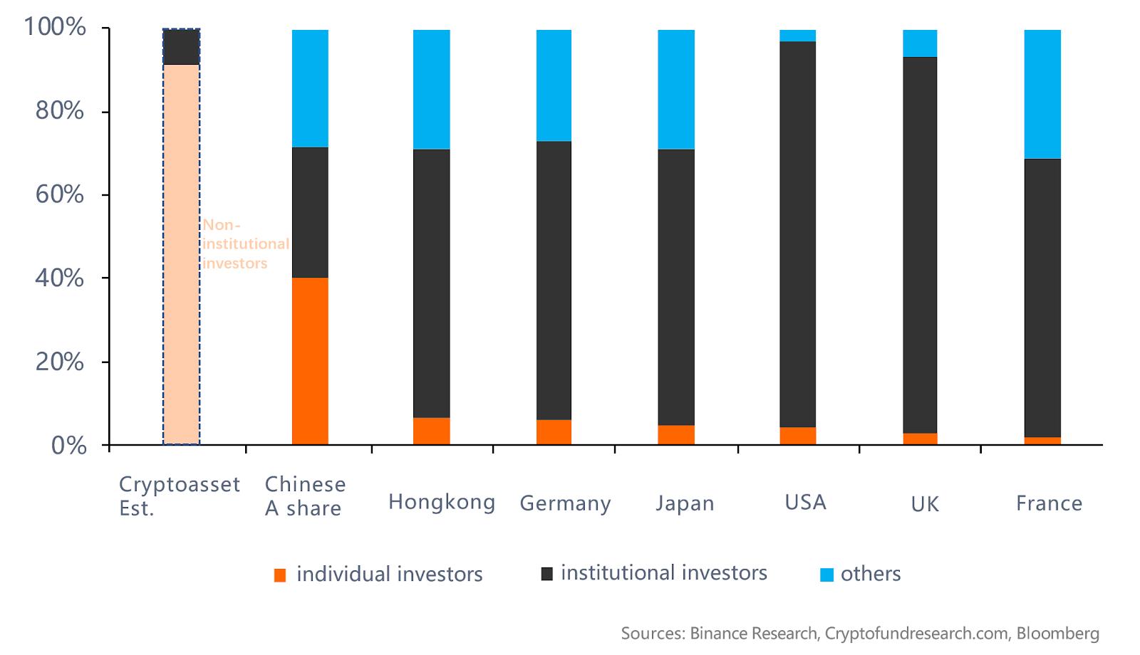 Pour illustrer cela, voici la comparaison des acteurs du marché crypto avec les marchés traditionnels mondiaux.