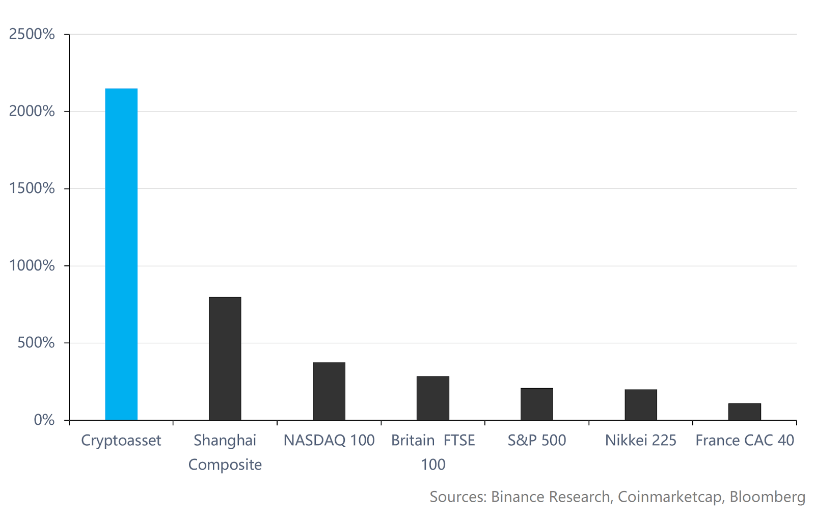 Volumes annuels - crypto vs marchés traditionnels