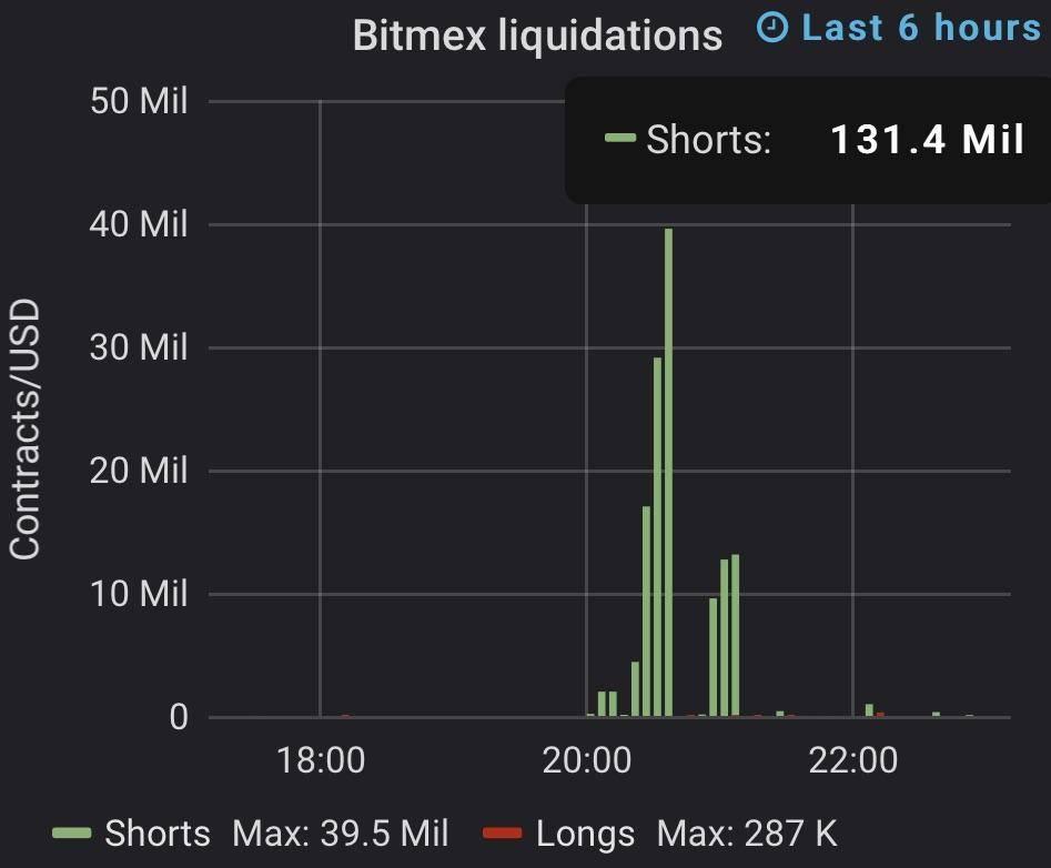 Les liquidations de Bitmex hier sur le Bitcoin qui d'enchaînent et qui entraînent mécaniquement la hausse des prix.
