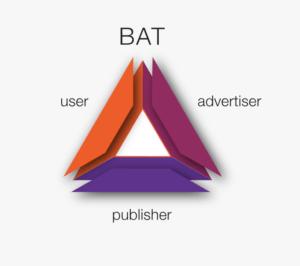 Le triangle du token BAT