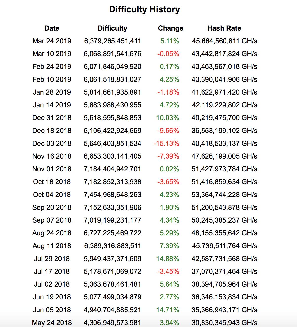 Tableau difficulté de minage et Hash Rate du Bitcoin.