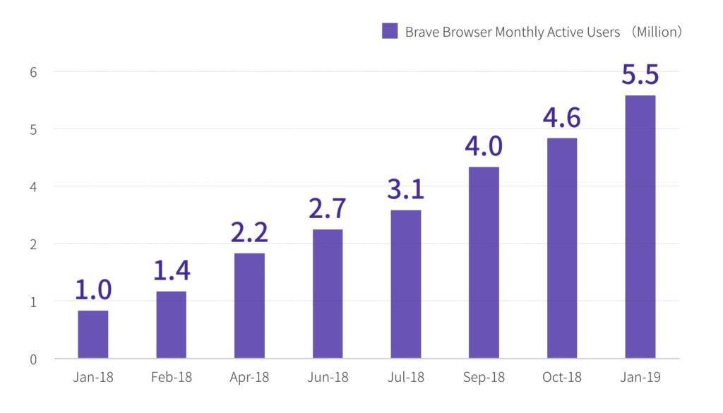 Nombre d'utilisateurs mensuel du navigateur Brave, de Janvier 2018 à Janvier 2019.