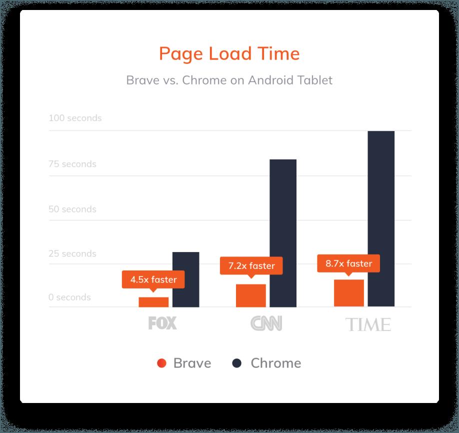Voici les comparaisons de vitesse de chargement diffusées sur le site officiel de Brave.