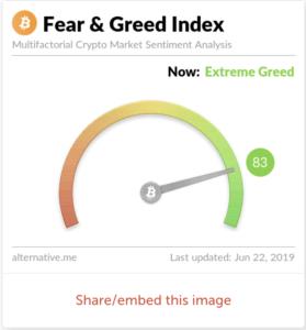 L'indicateur de peur et d'avidité semble montrer que le marché est très greed.