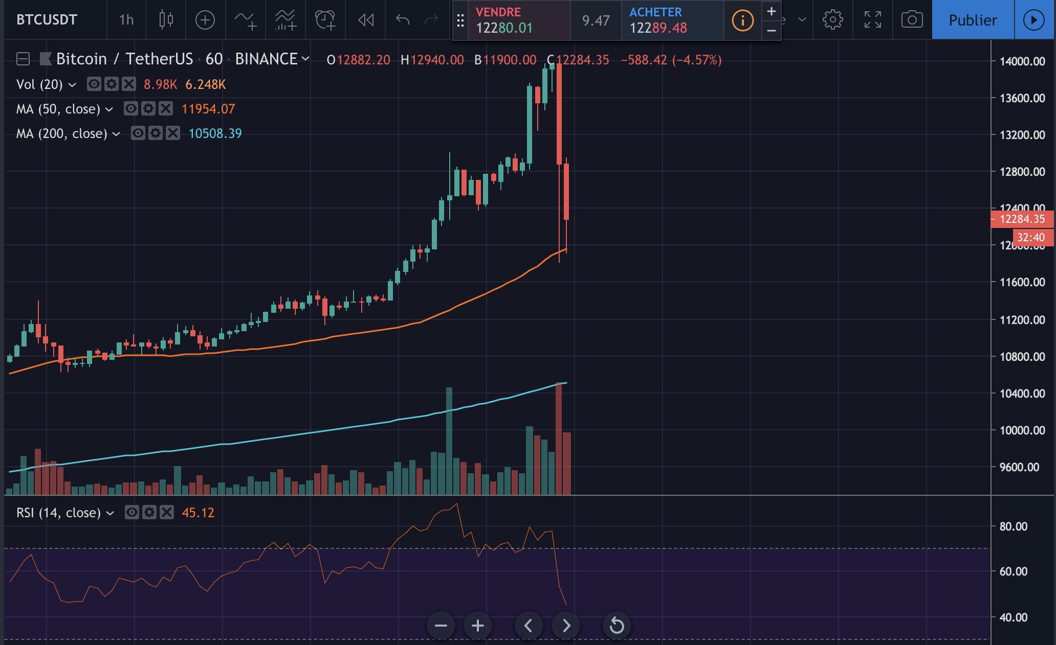 Le graphique BTC/USDT en 1H sur Binance. Source : TradingView