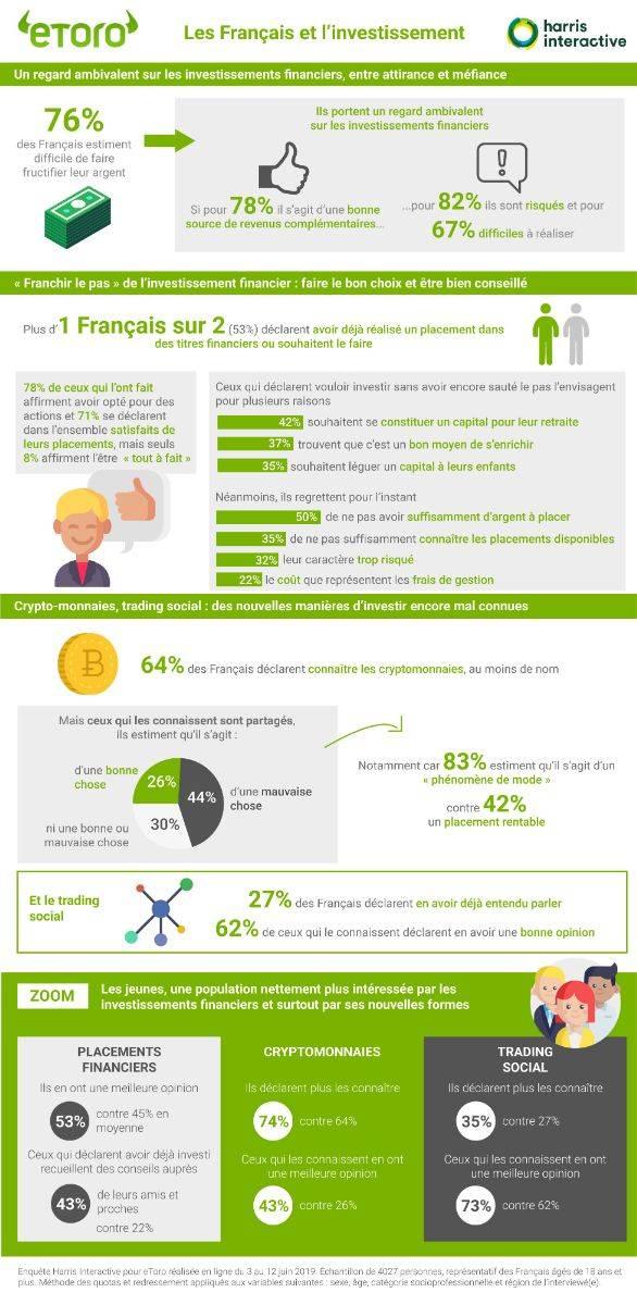 Infographie fournie par eToro pour appuyer l'étude.
