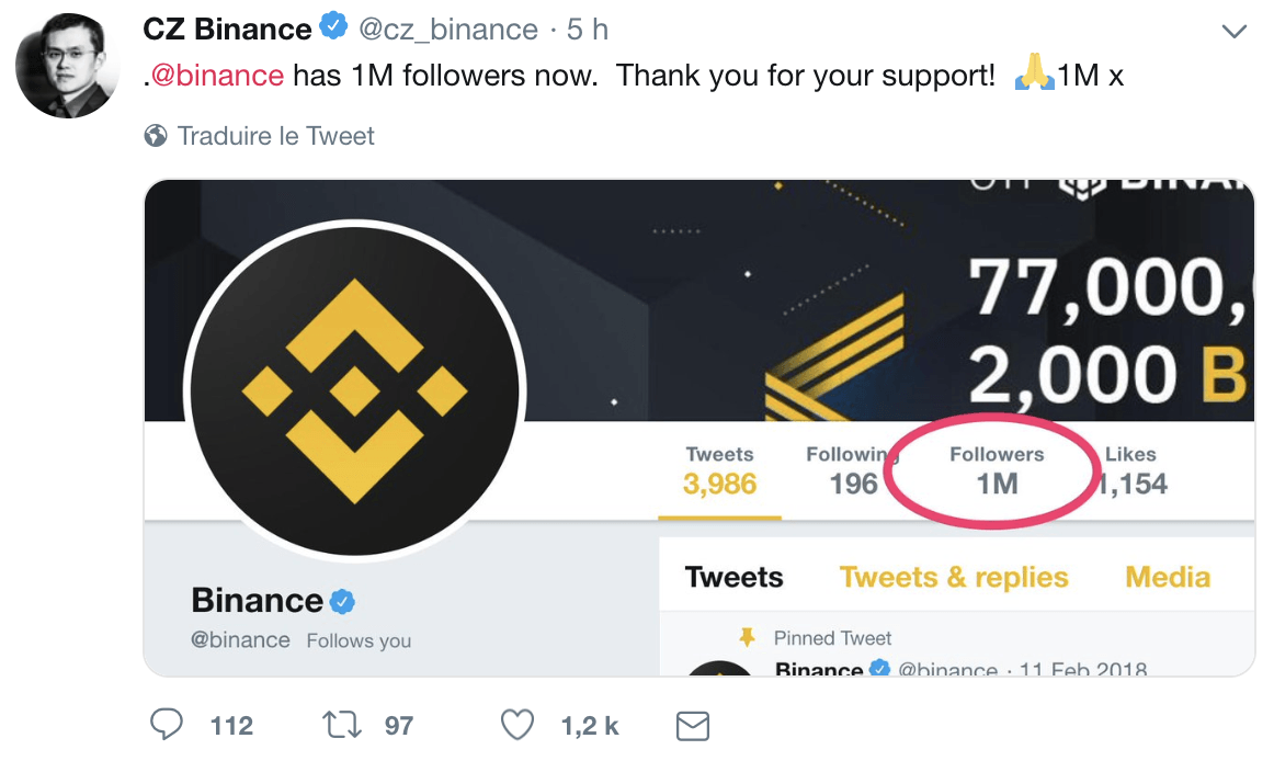 Binance obtient 1 million de followers sur Twitter, preuve de la puissance de l'exchange.