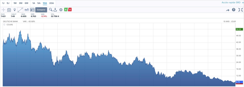 Cours de l'action liée à la Deutsche Bank sur les 10 dernières années. Source : Boursorama