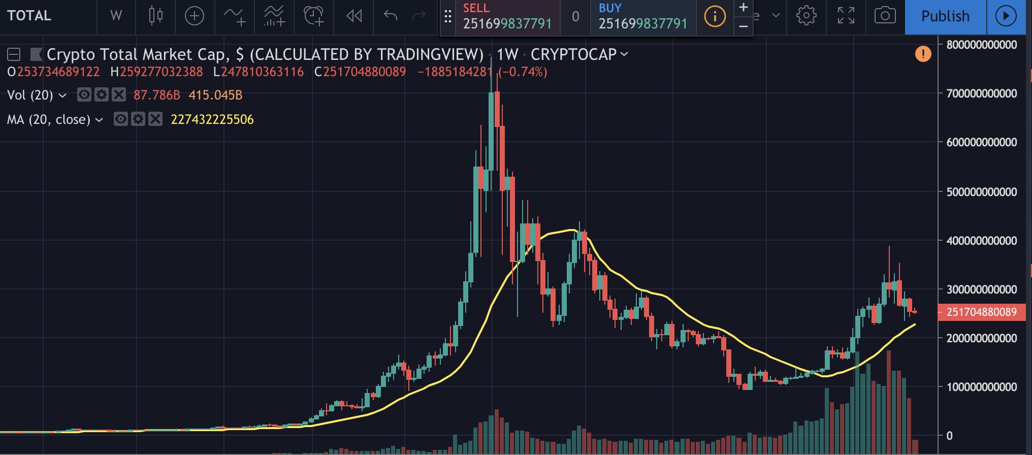 Evolution du Market Cap (capitalisation des cryptomonnaies) en dollars. Source : Trading View