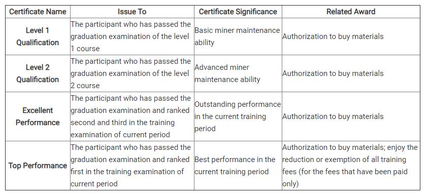 Bitmain décerne des certificats aux mineurs à l'issue de la formation