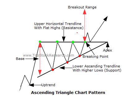 Triangle Ascendant
