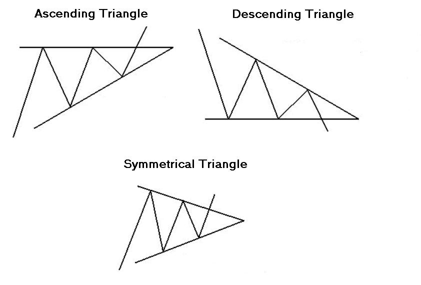 Triangles en Trading