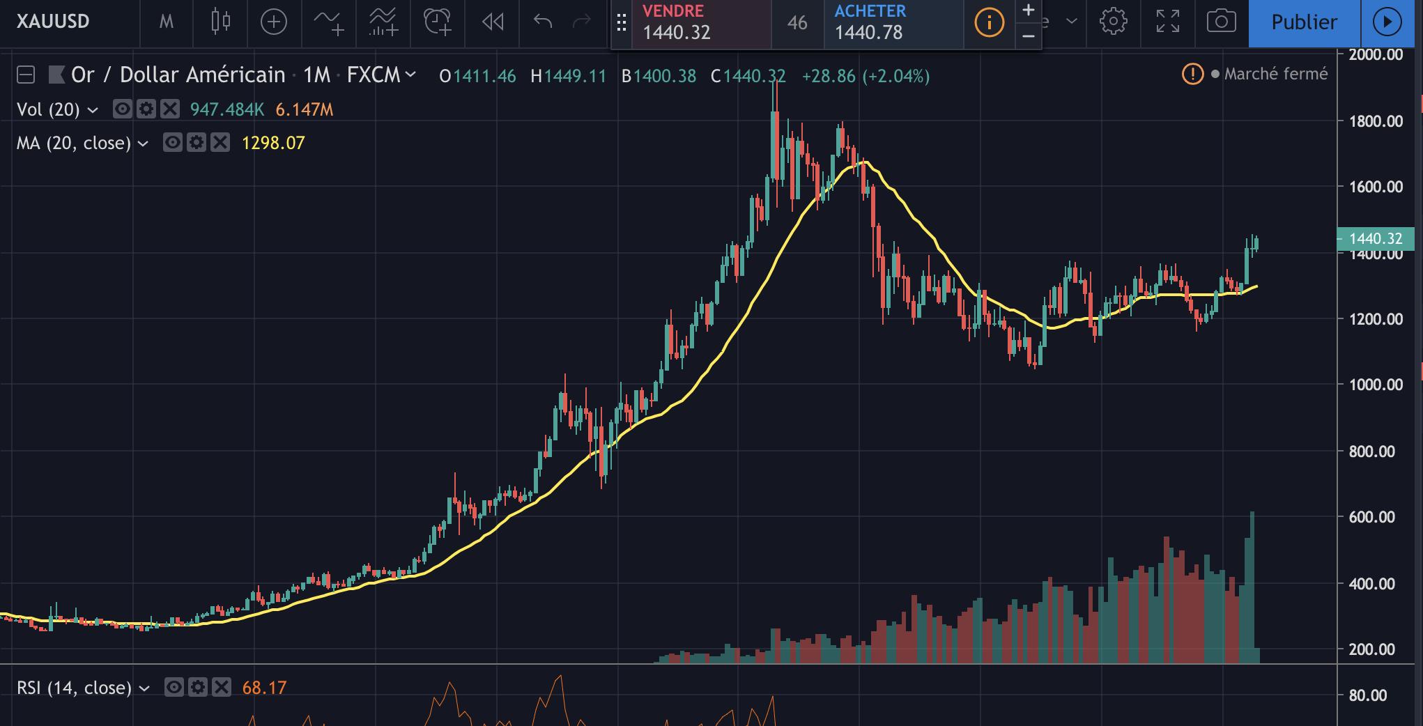 Le graphique de l'Or vs USD en unité monthly sur Trading View.