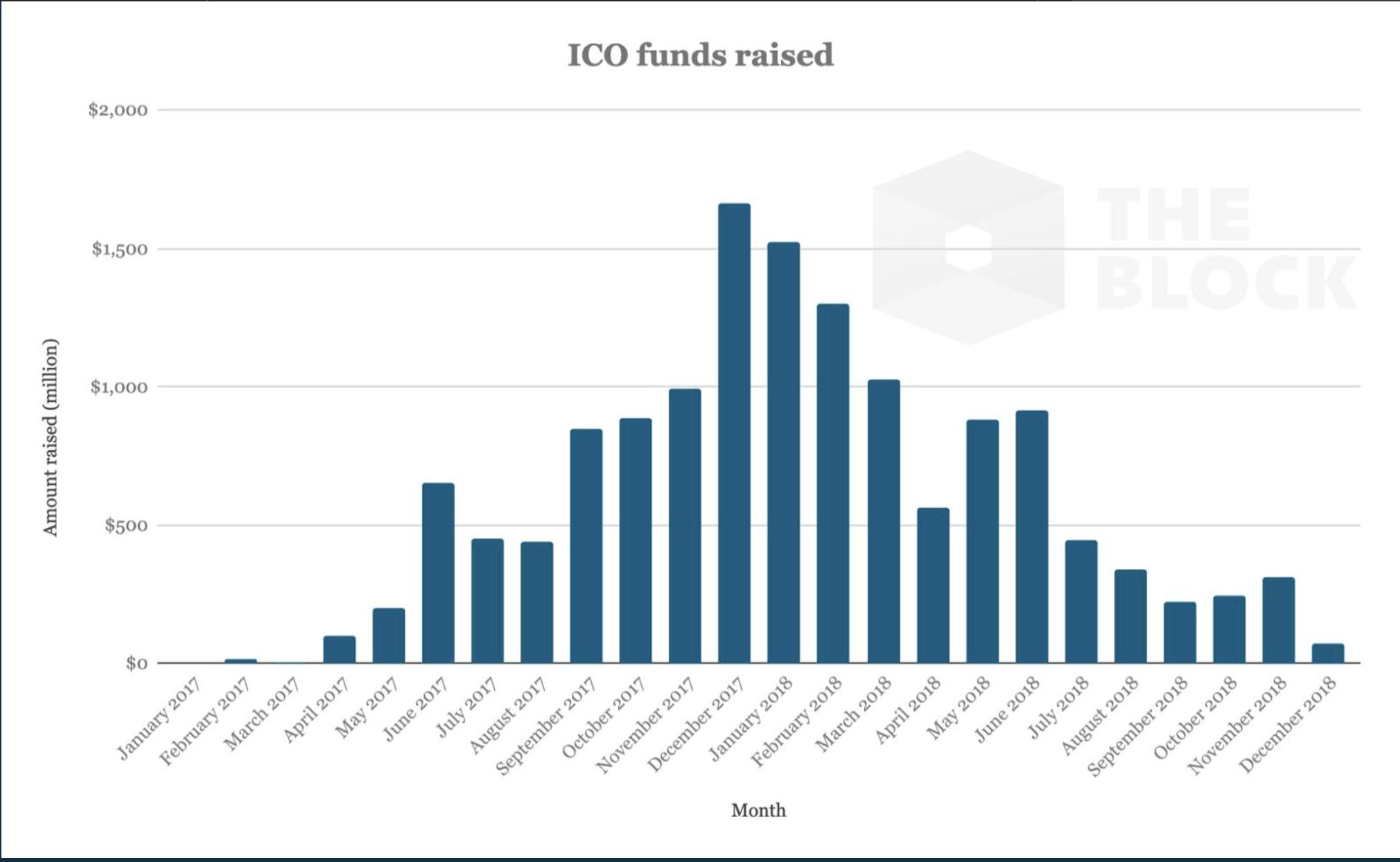 Les ICO ont décliné dès décembre 2017.