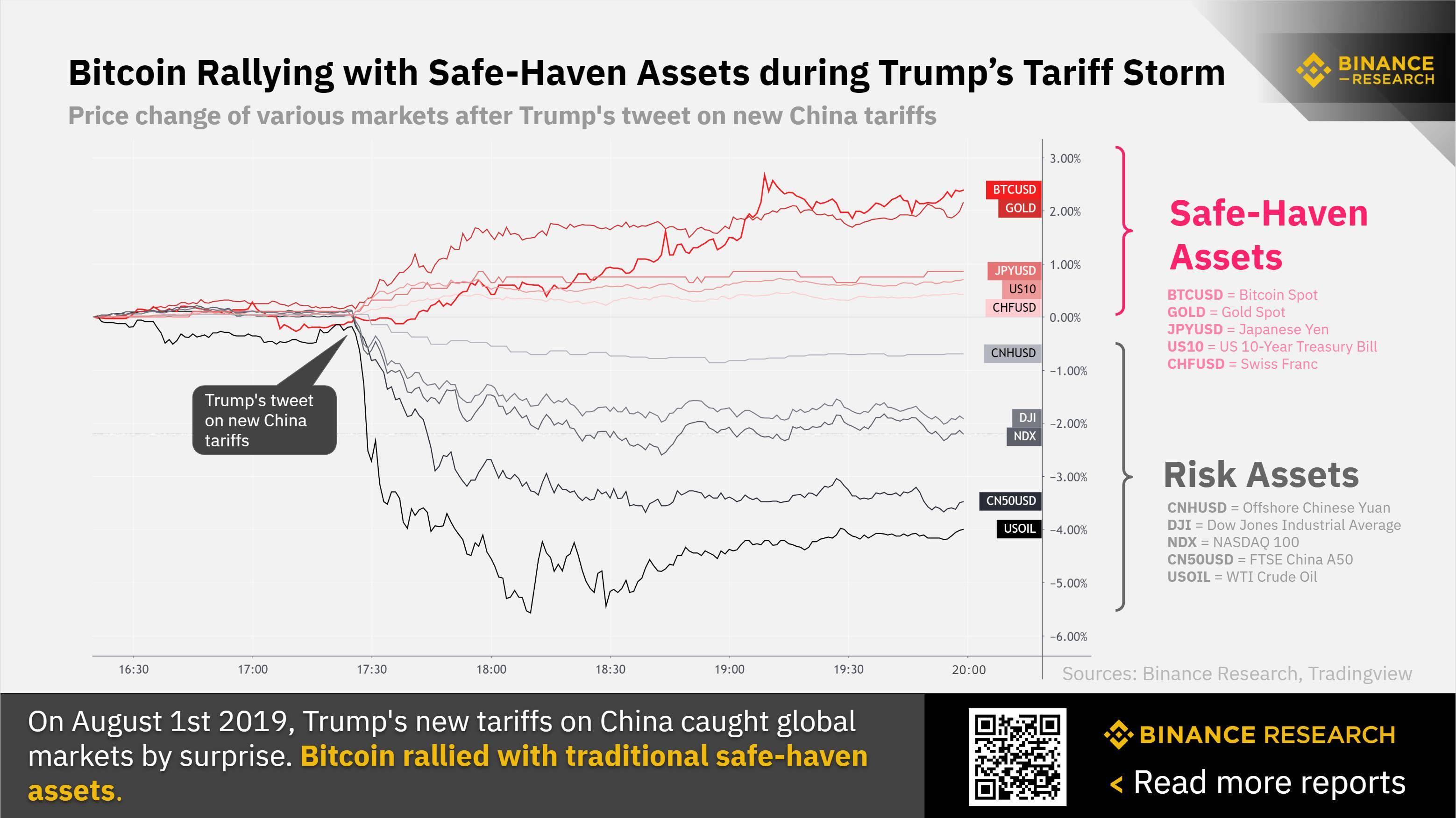 Les actifs en réaction au tweet de Trump le 1er août dernier (dont l'or et le Bitcoin).