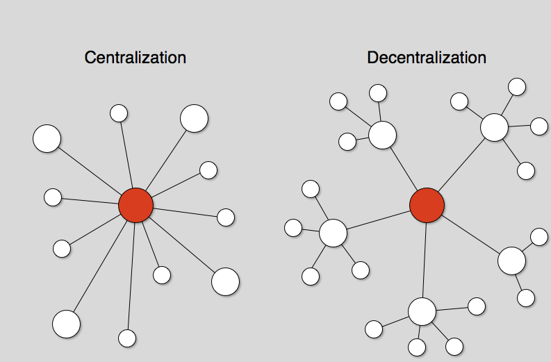 Centralisation vs Décentralisation
