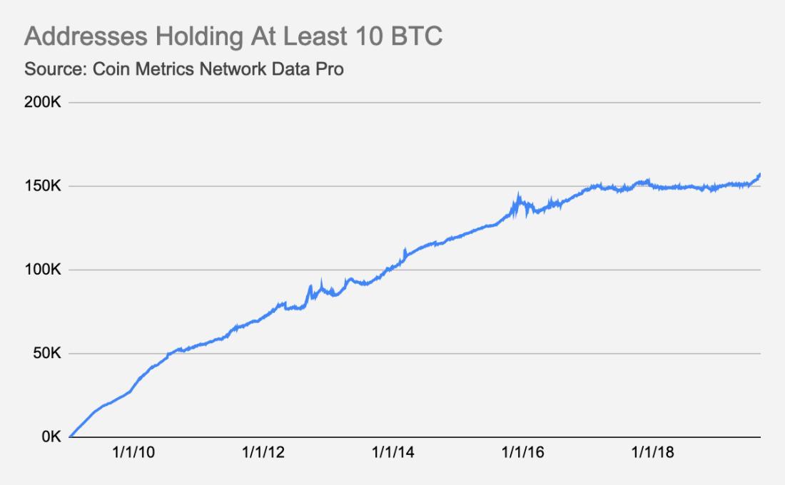La courbe d'évolution des adresses possédant 10+ BTC.