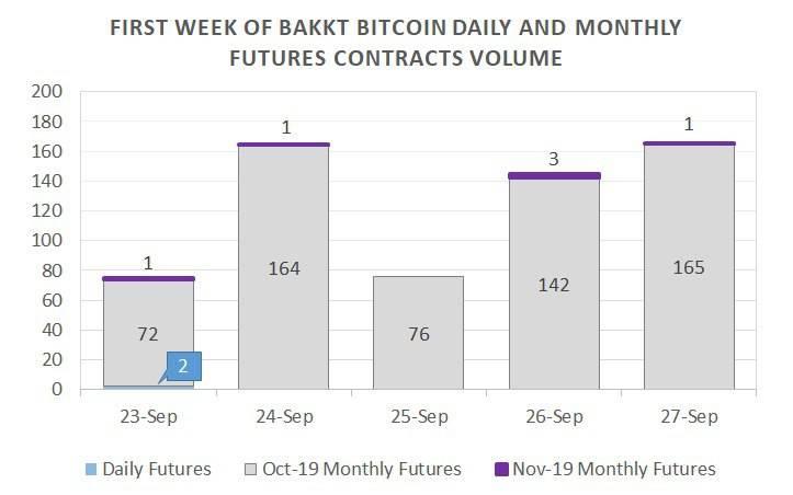 Les volumes de Bakkt lors de sa semaine de lancement.
