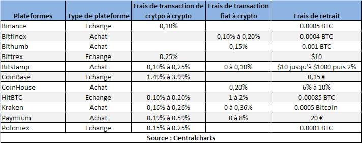 classement-plateformes-trading-coinbase