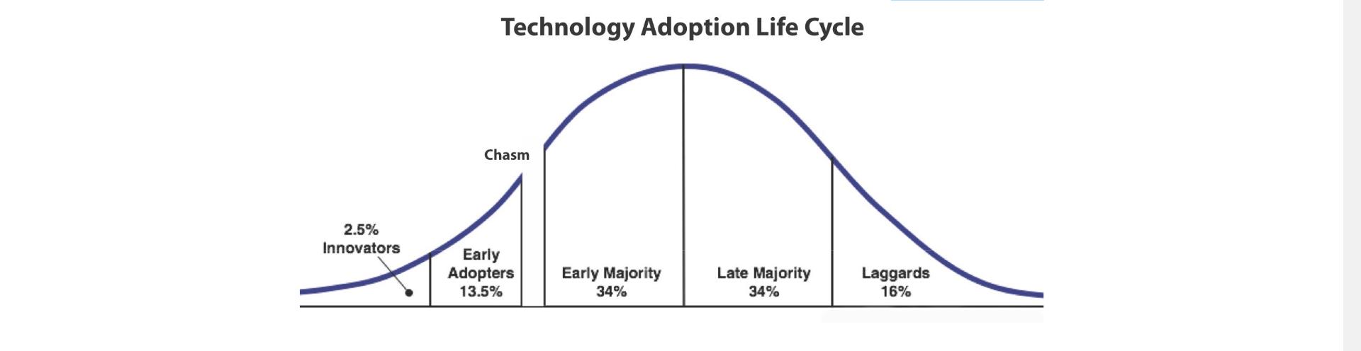 L'adoption du Bitcoin suit une courbe en S