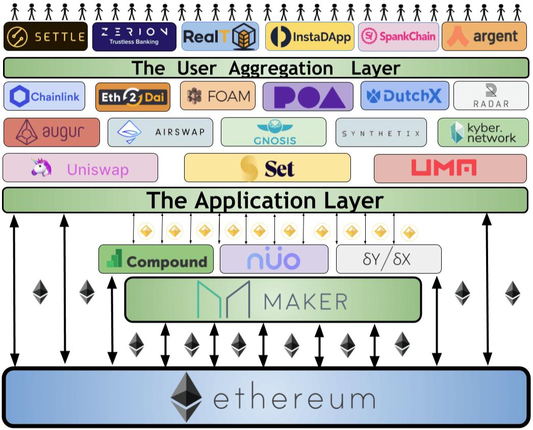Ethereum, la base du projet DeFi
