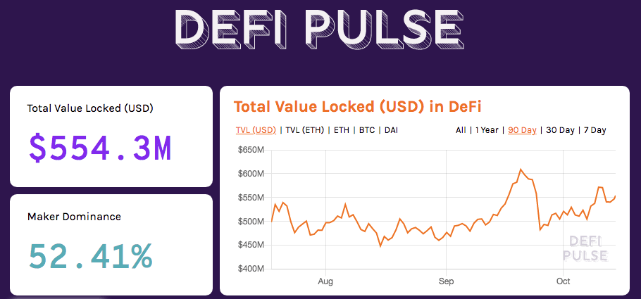 Graphique Defi Pulse, USD bloqués