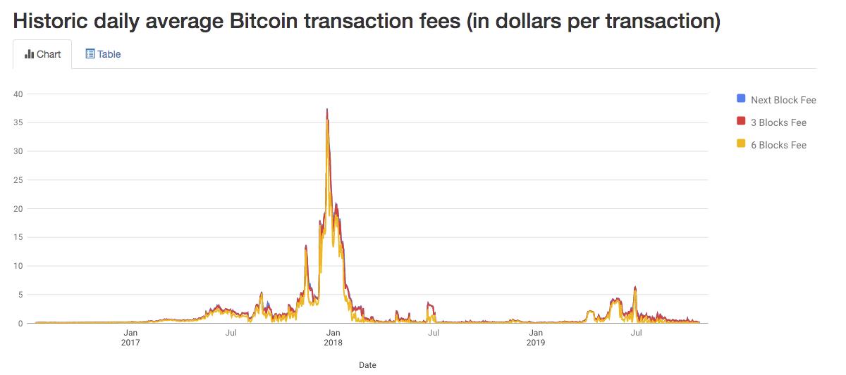 frais journaliers bitcoin