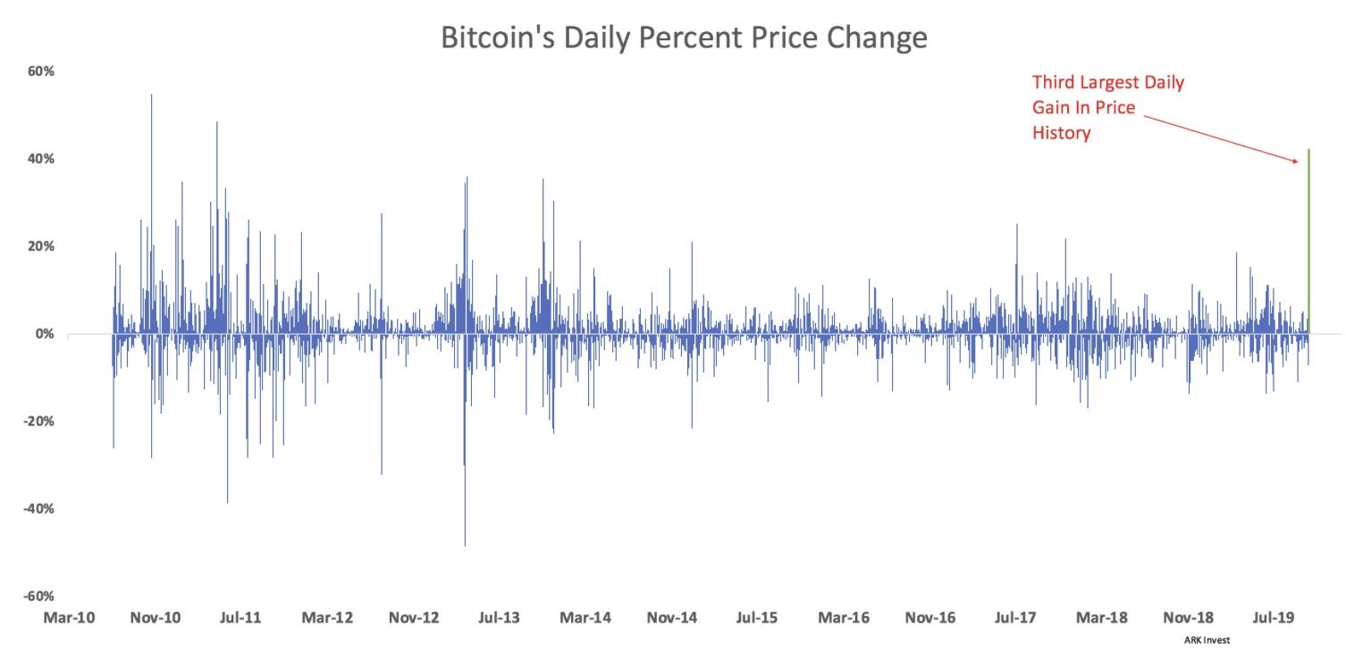 Hausse historique du Bitcoin BTC
