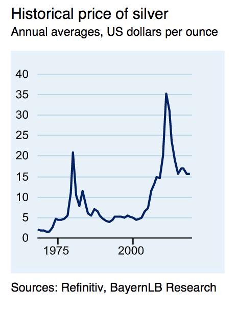Graphique de prix de l'argent vs USD.