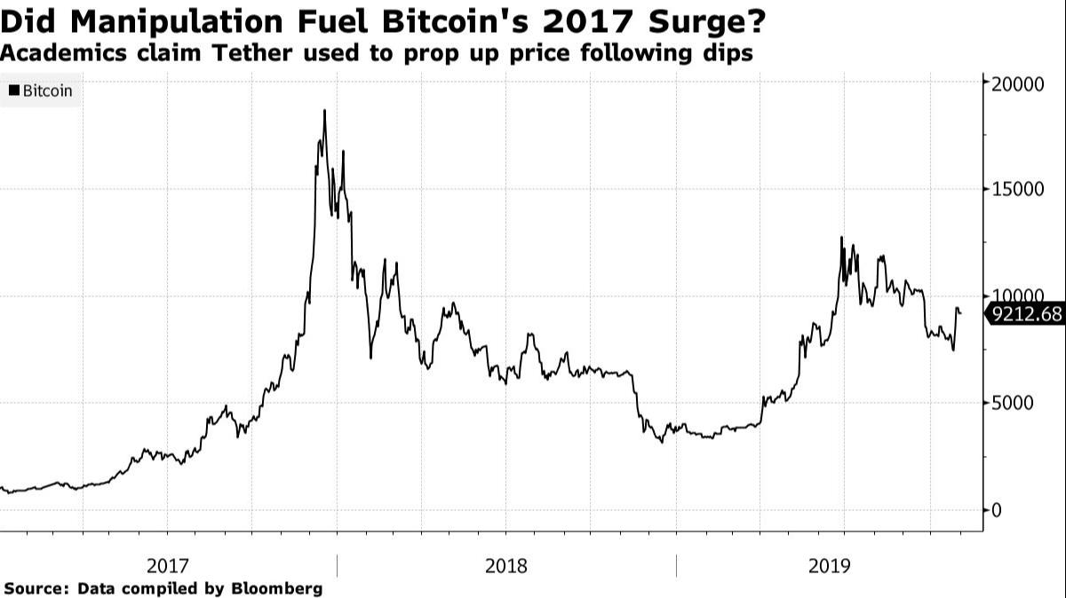auto trade crypto cum să cumpărați bitcoin cu cont bancar