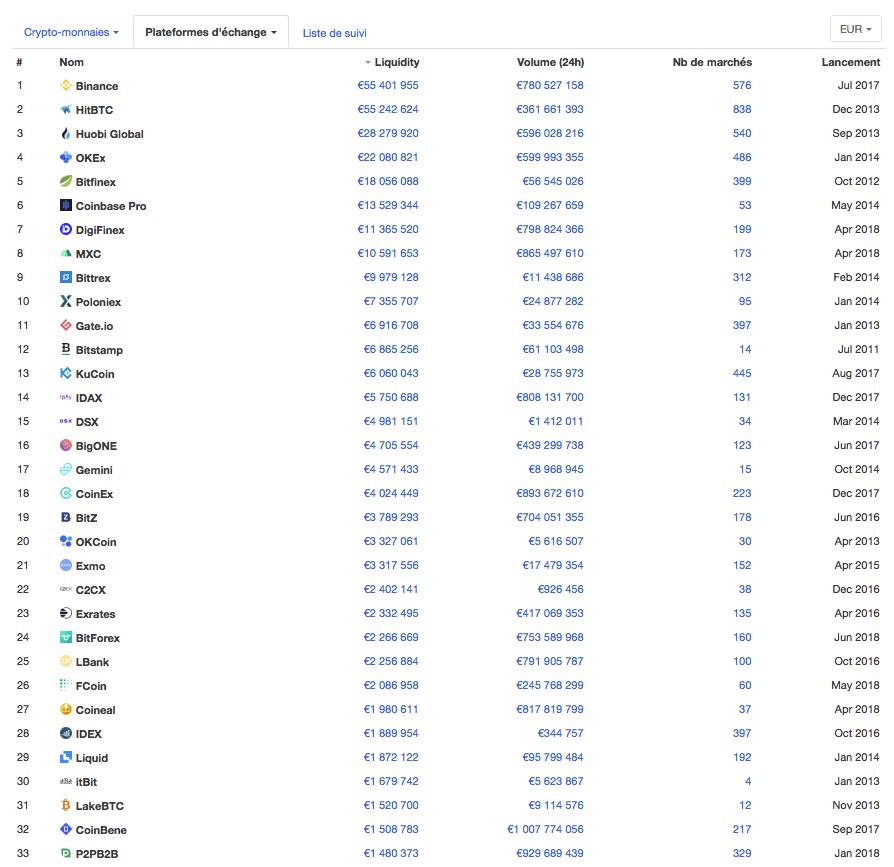 Coin Market Cap liquidity