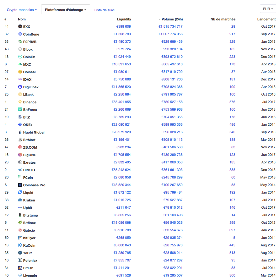 Coin Market Cap volume
