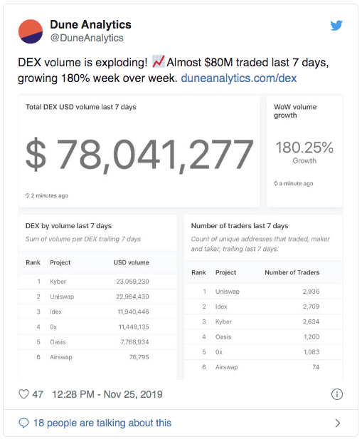 Dune Analytics DEX