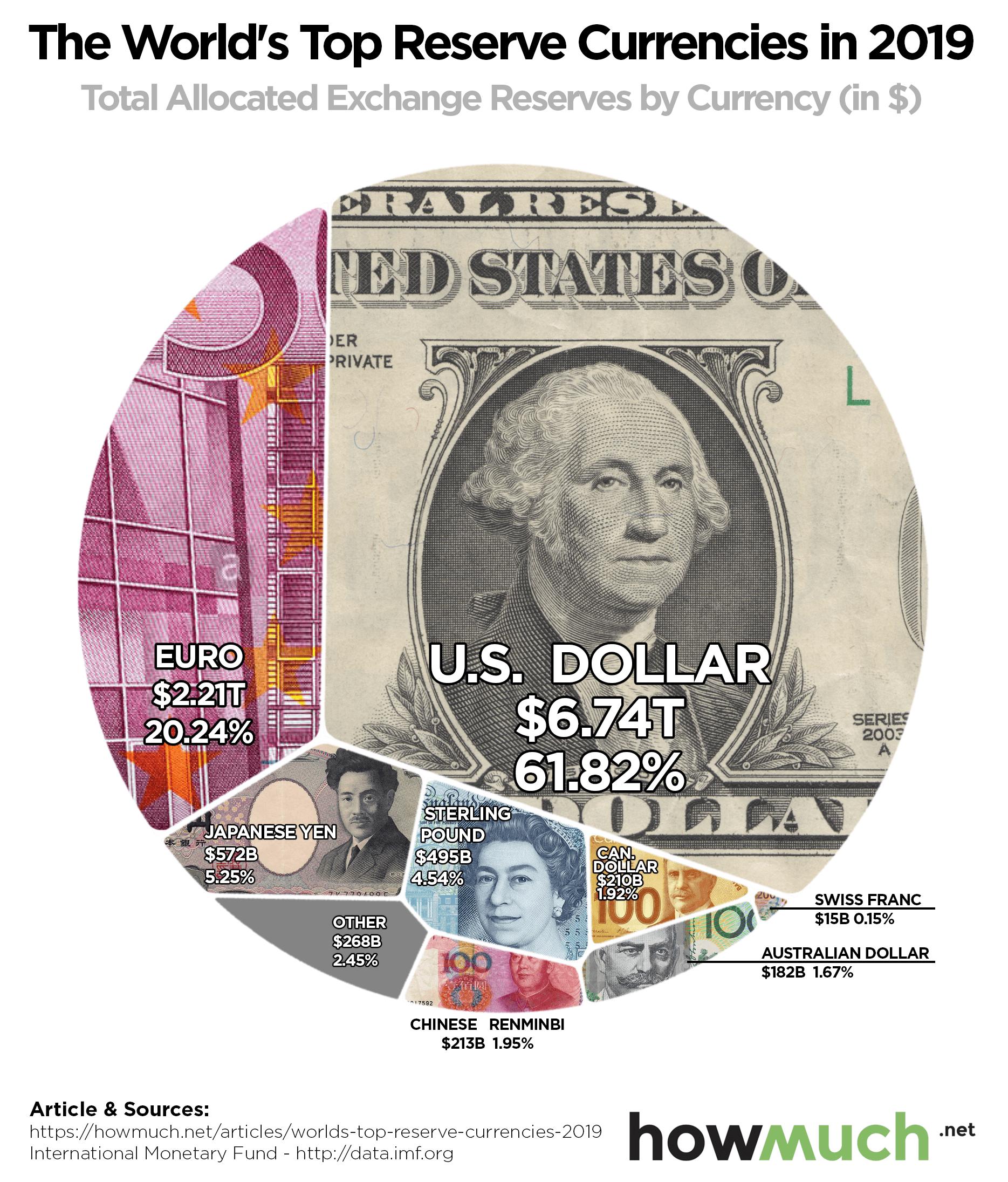 Monnaies mondiales et stablecoins