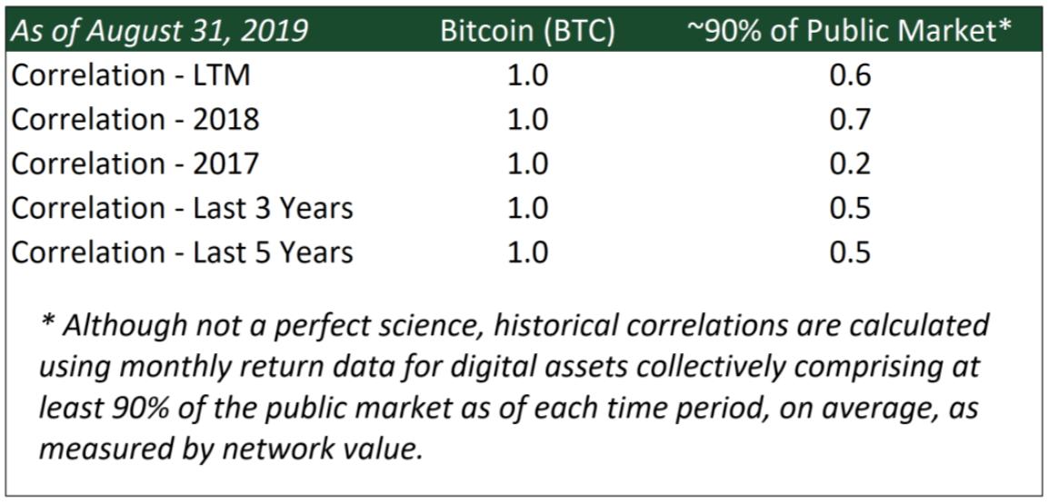 Bitcoin Bêta du marché